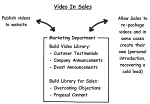 Video In Sales